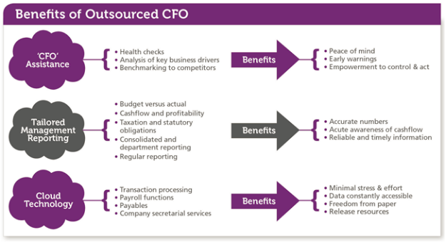 benefits-of-outsourced-cfo