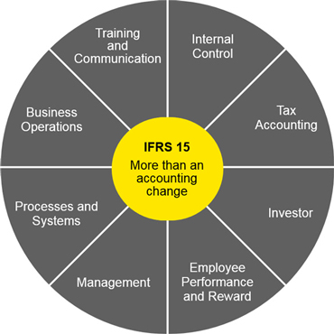 15-wheel-outcomes-compliance-cost-and-risk
