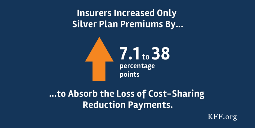 some-insurers-increased-only-silver-plan-premiums-to-absorb-loss-of-cost-sharing-reduction-payments